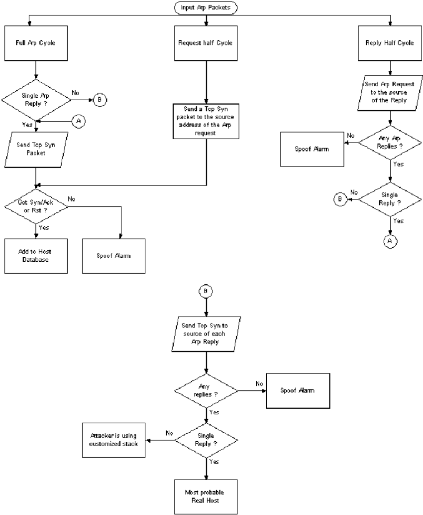 hight resolution of flow chart representation of the spoof detection engine