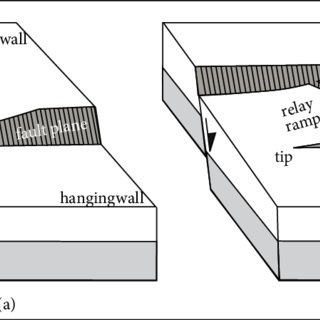Diagrams indicating evolutionary phases of a relay ramp