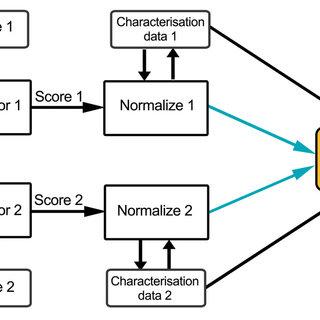 (PDF) Multimodal Biometric Authentication Using