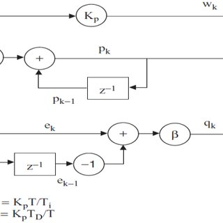 (PDF) Electromagnetic Suspension System: Circuit and