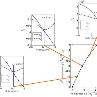 Efficiency diagram for Kaplan turbine-experimental and