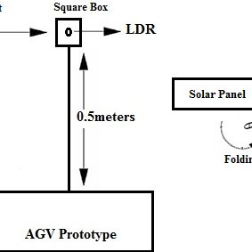 (PDF) Design and Prototyping of an Autonomous Un-Guided