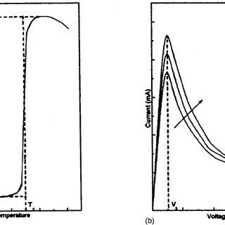 (PDF) A vacuum gauge using positive temperature