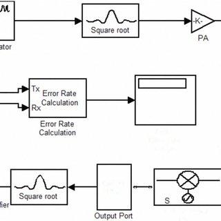 Baseband spectrum with (a) rectangular, and (b) RRC pulse