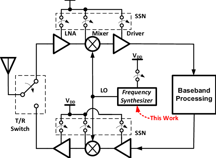 Block Diagram of a low-power Transceiver with supply