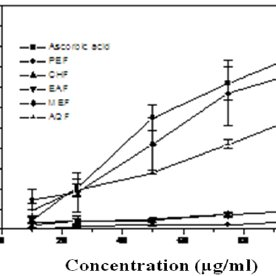 Total phenolic contents of six common fruit extracts