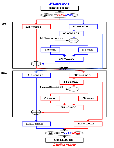 hight resolution of the simple data encryption standard block diagram