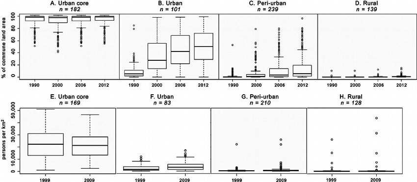 Box plots illustrating the total built-up area by commune