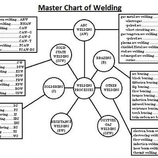 (PDF) Analysis of Welding Joints and Processes