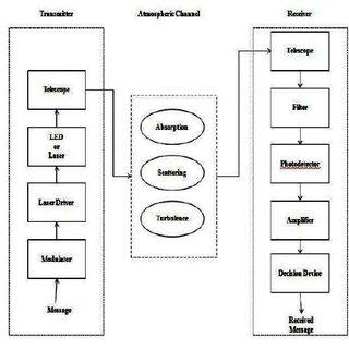 Block diagram of an uplink and downlink satellite