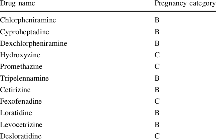 FDA pregnancy category classification for antihistamines
