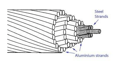 13: Aluminum Conductor Steel Reinforced (ACSR) cable [10