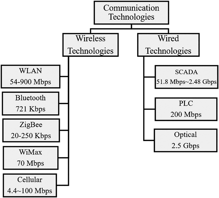 Wired and wireless communication technologies and