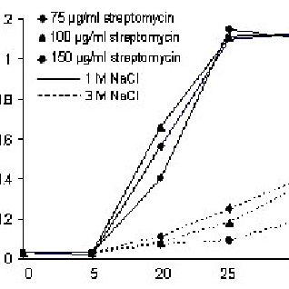 (A) Antibiotic sensitivity property of sm-sr10