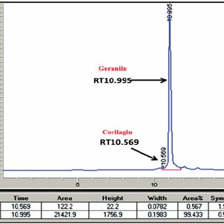 (PDF) The physicochemical properties of geraniin, a