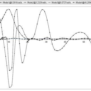 (PDF) Dynamic analysis of a turbo-alternator shaft using