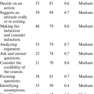 (PDF) Promoting undergraduate students' critical thinking