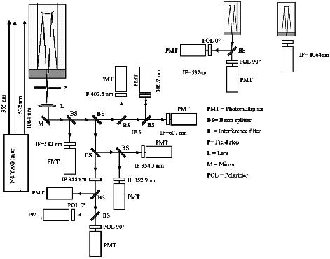 Block diagram of the set-up of the Raman lidar system