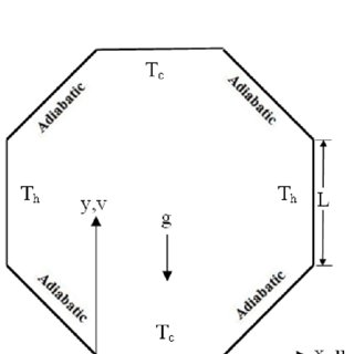 (PDF) Natural Convection Heat Transfer within Octagonal