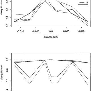(PDF) Linkage Disequilibrium Measures for Fine-Scale