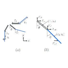 (PDF) Double pendulum model for tennis stroke including a