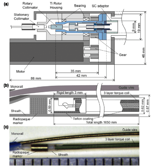 small resolution of fiber optic rotary coupler and imaging catheter a schematic diagram of the