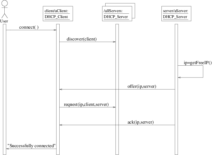 UML Sequence Diagram For One Secnario Of Use Case Connect To