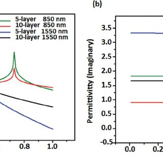 Permittivity of 5-layer and 10-layer graphene under light