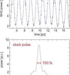 clock and data pulses top cross correlation of the 640 gbit  [ 799 x 1234 Pixel ]