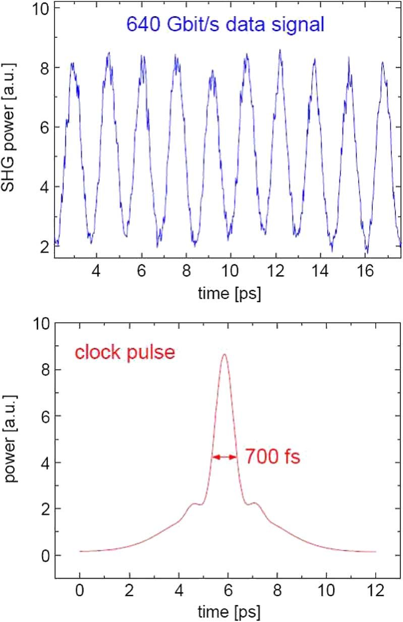 hight resolution of clock and data pulses top cross correlation of the 640 gbit
