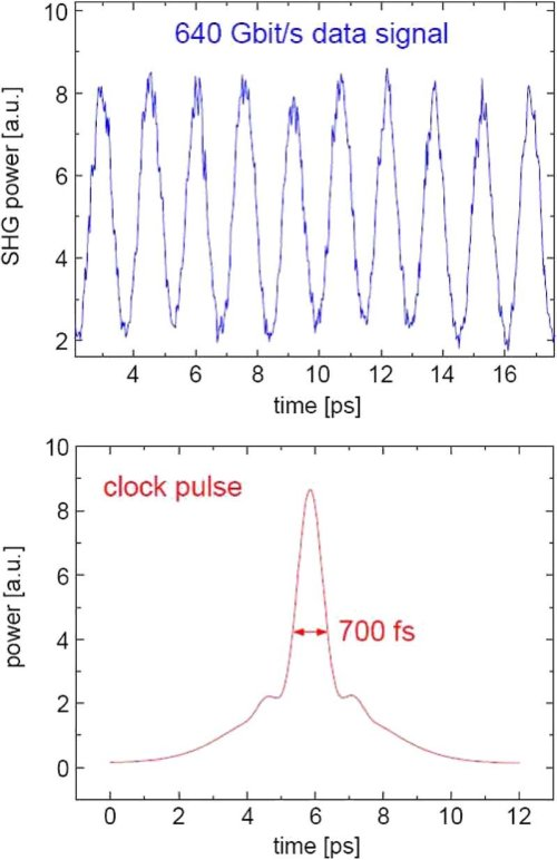 small resolution of clock and data pulses top cross correlation of the 640 gbit