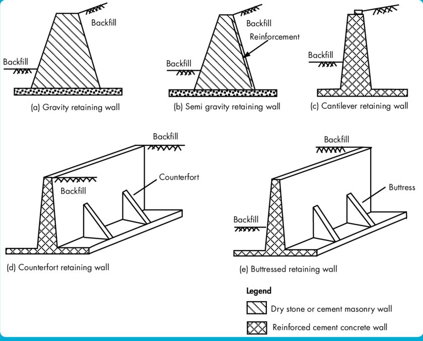 Types of retaining wall based on the mechanics of