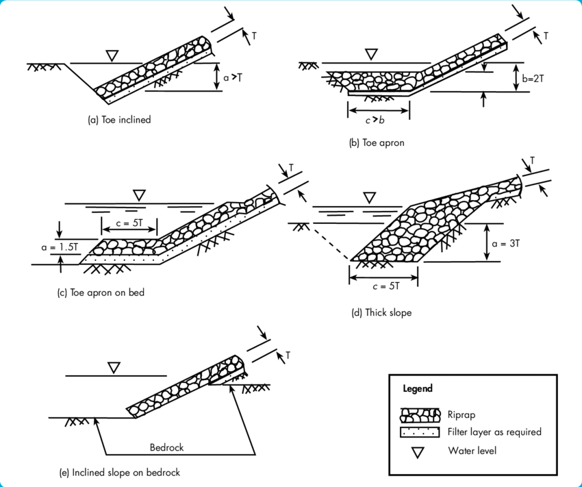 Different designs for the toe of a rock riprap revetment