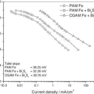 Superimposed potential – pH diagram for Fe