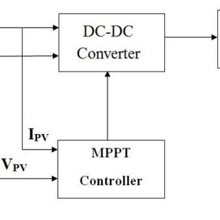PQ-Diagram for a PV inverter, explaining the different
