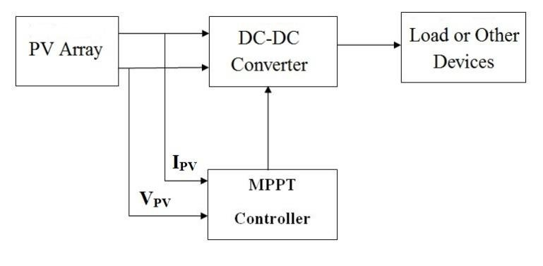General block diagram of MPPT technique There are plenty