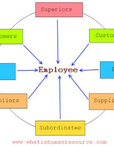 kb business employee performance appraisal also how can  implement  degree system in an rh researchgate