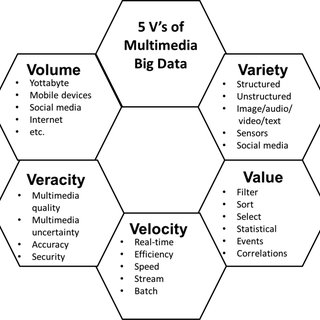 (PDF) Multimedia Big Data Analytics: A Survey