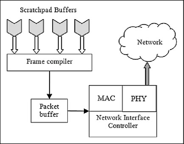 Network interface layer in RPC. MAC, media access