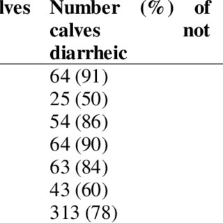 (PDF) Calf Diarrhea: Epidemiological Prevalence and