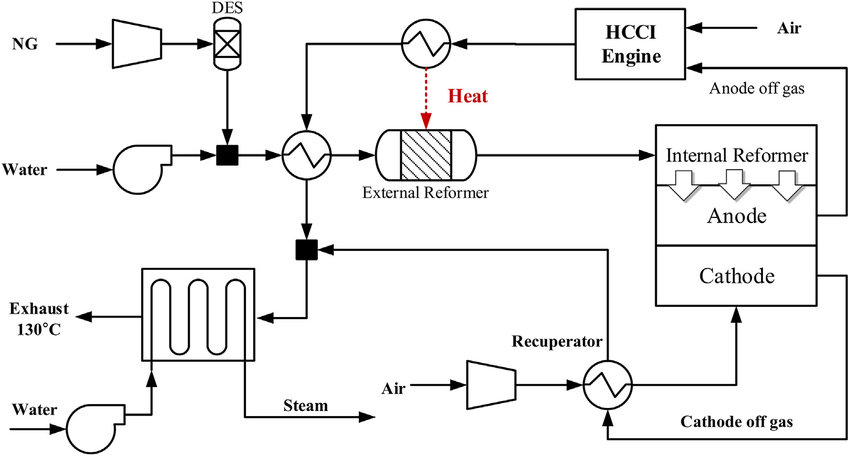 e Schematic diagram of the SOFC/HCCI engine hybrid system
