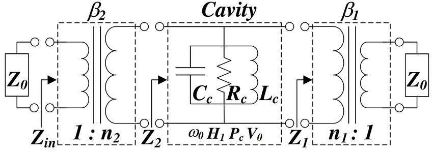 Equivalent circuit model of a single cell cavity resonator