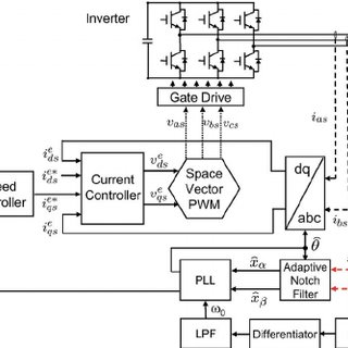 Hall sensor signals and their FFT before and after the
