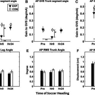 (PDF) Vestibular Dysfunction after Subconcussive Head Impact