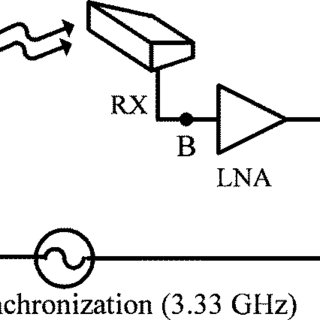 (a) Layout of a microstrip CRLH TL unit cell. (b