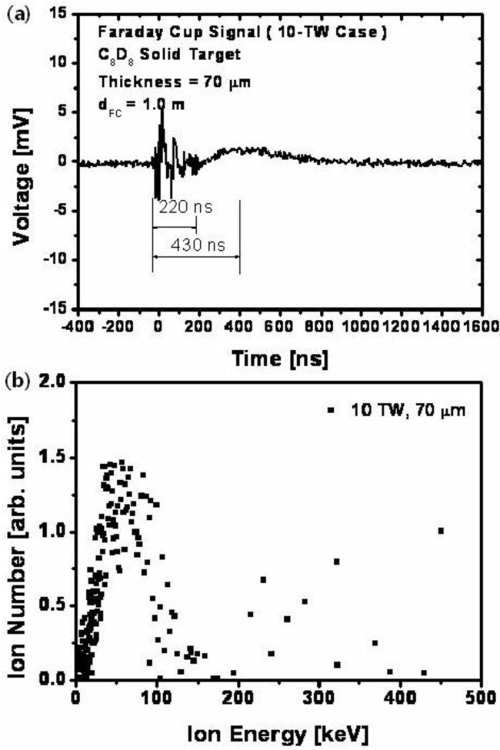 small resolution of  a fc signal measured with a laser peak power of 10 tw and a