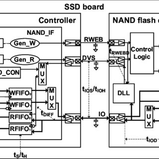 Block diagram of the NAND flash memory interface in the