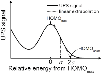 Schematic diagram of the linear extrapolation method used