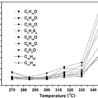 Mass fraction change of the low molecular weight compounds