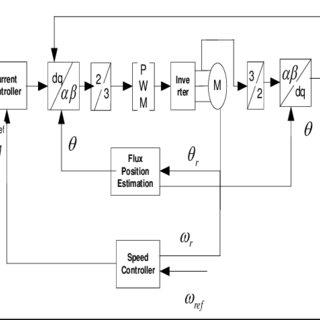 Elevator controller model implemented in Matlab/Simulink